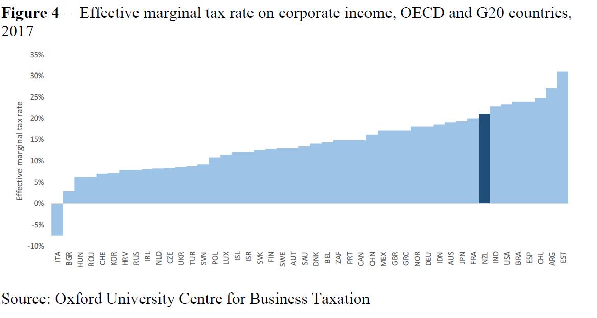 corp income tax
