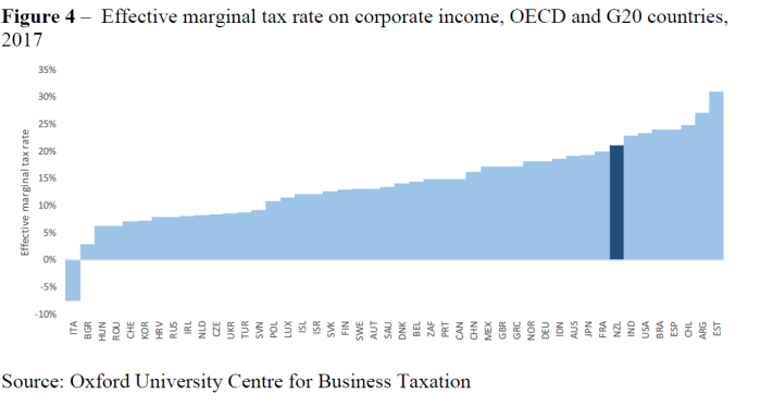 corp income tax
