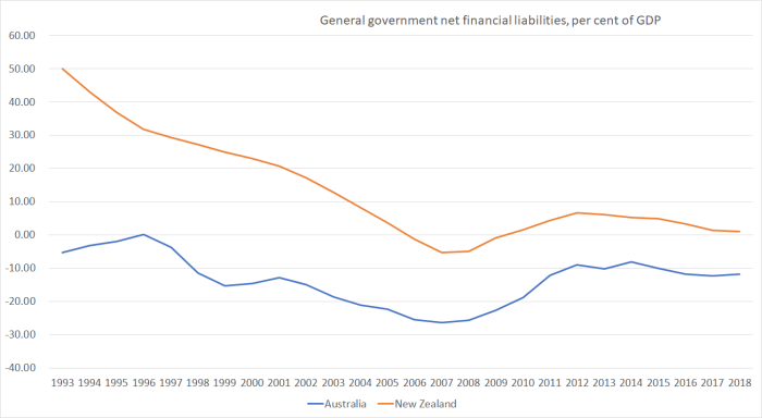 debt govt au and nz