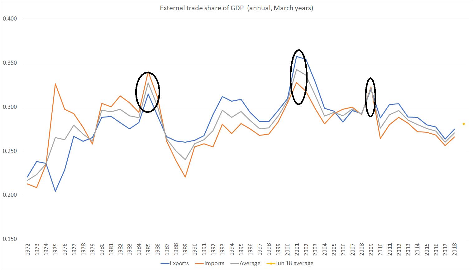 external trade share