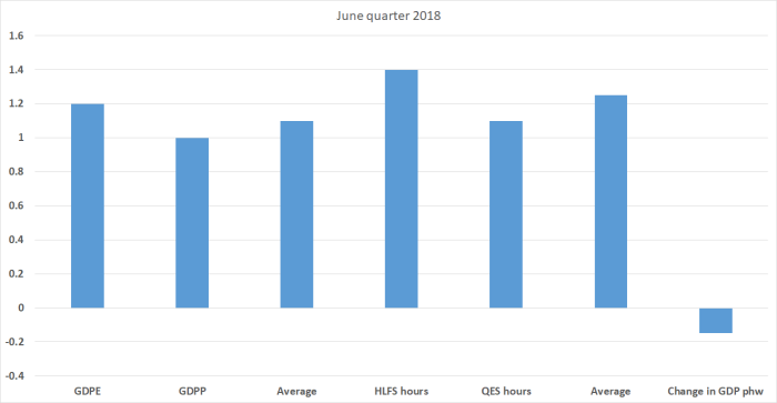 GDP q2 1