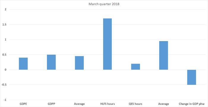 GDP q2 2