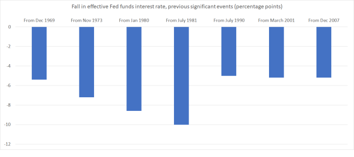 fed funds cuts