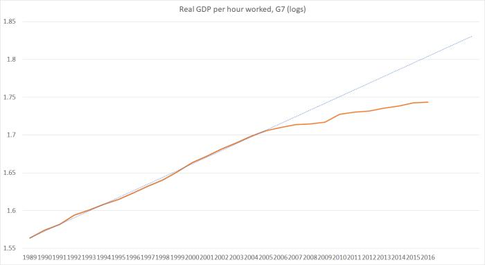 G7 productivity