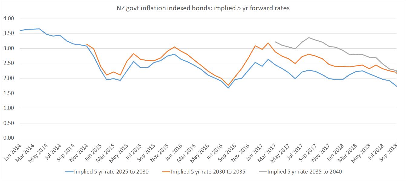 implied forwards NZ IIBs