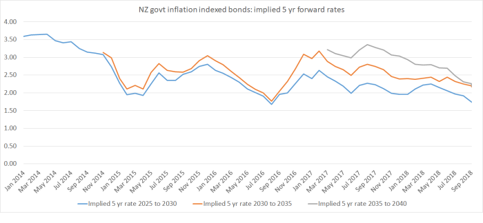 implied forwards NZ IIBs