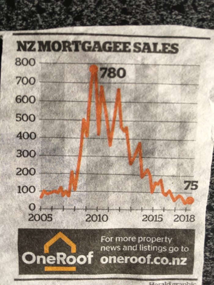 mortgagee sales