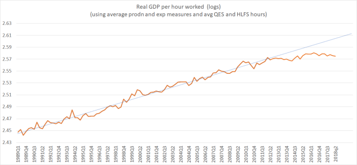 nz productivity