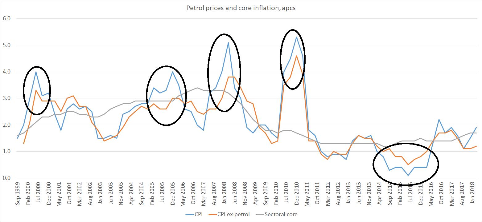 petrol price inflation