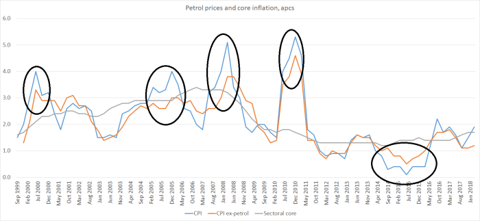 petrol price inflation
