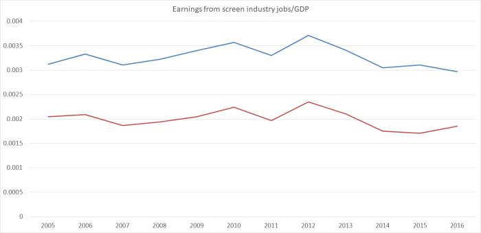 screen industry jobs