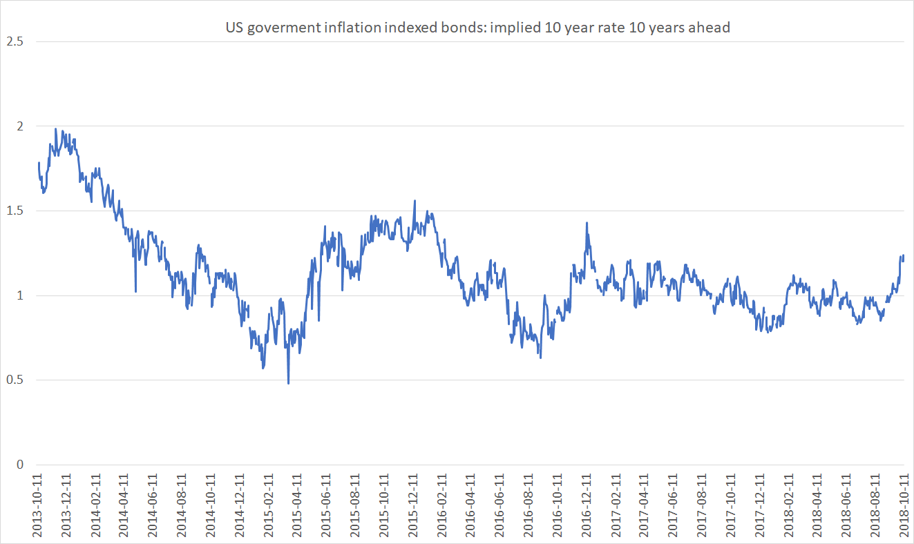 US 10 year implied