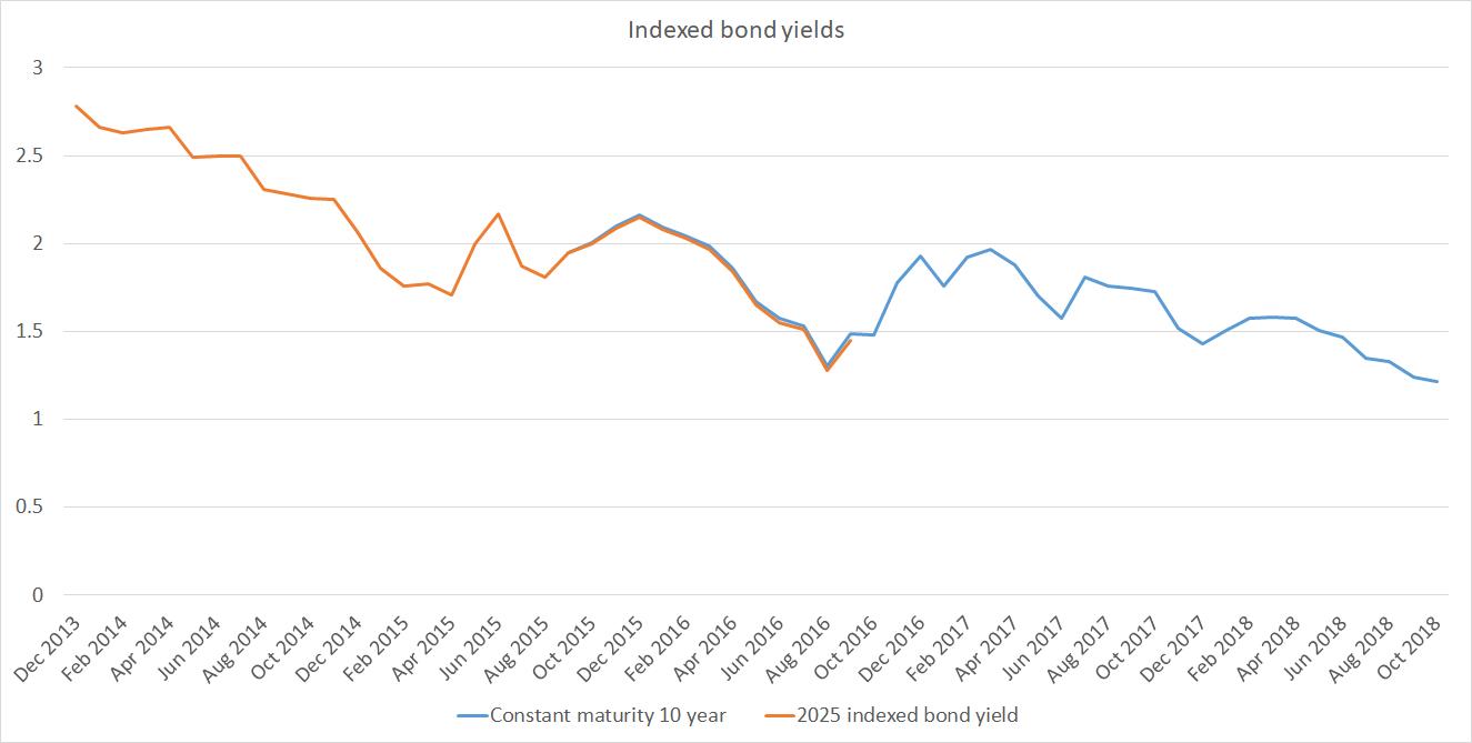 indexed bond yield NZ
