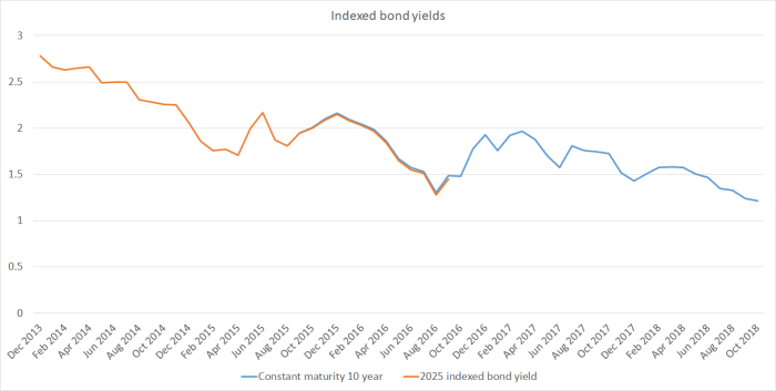 indexed bond yield NZ