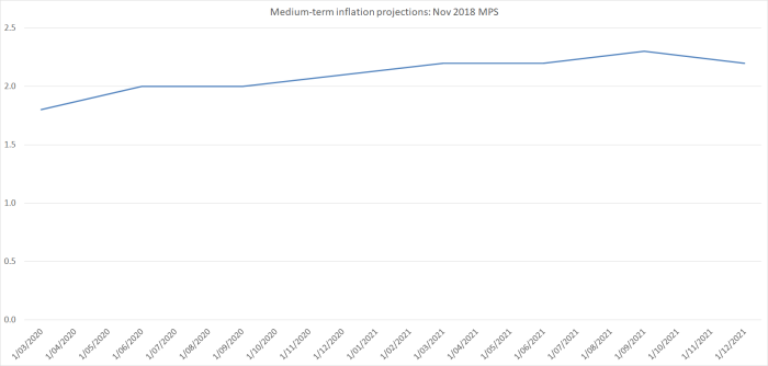 med term projections