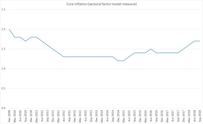 sec factor model nov 2018