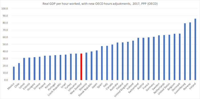 OECD GDP phw hours adj
