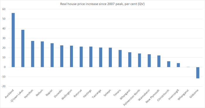 house prices 2018 1