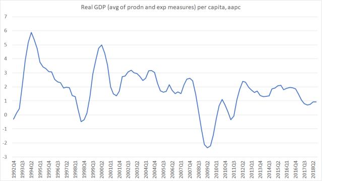 real GDP aapc 18