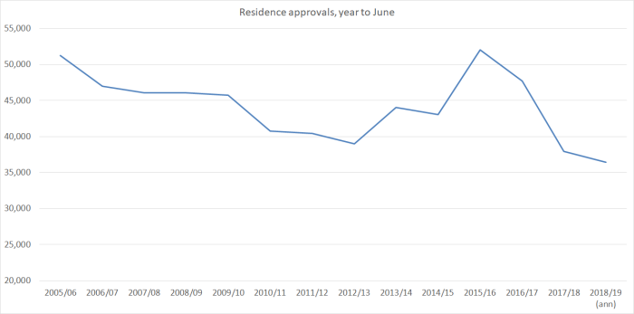 residence approvals 2018.png