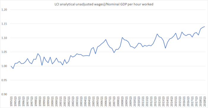 lci wages vs gdp