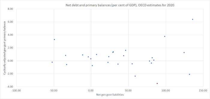 net debt and primary bal