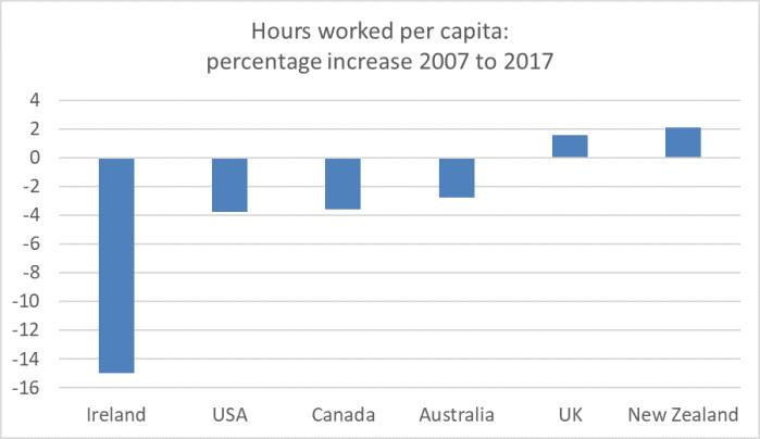 hours per capita 2019 2