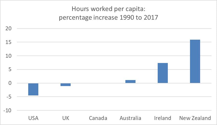 hours per capita 2019