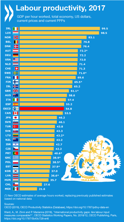OECD labour productivity 2017