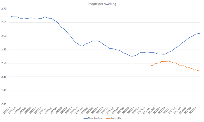 people per dwelling