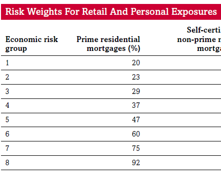 S&P risk weights