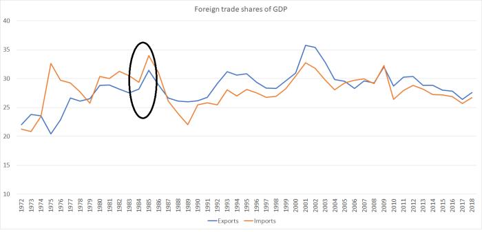 trade shares feb 19
