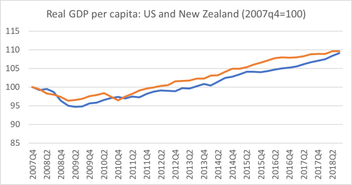 US and NZ comparison GDP