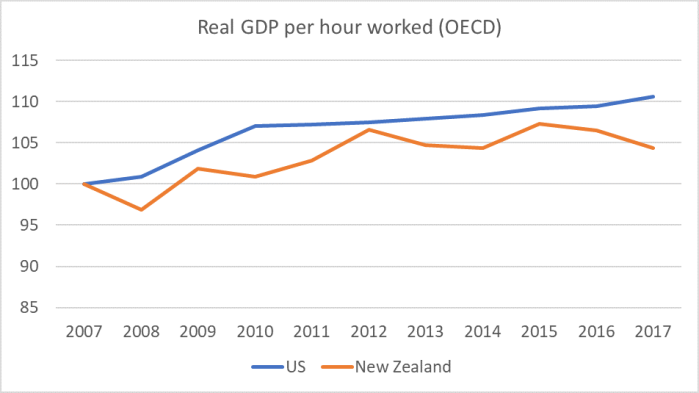 US nz productivity