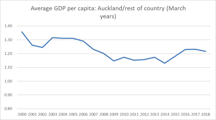 akld gdp pc to 18
