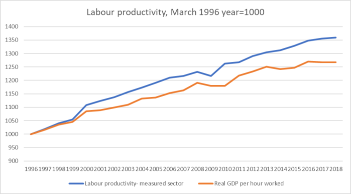 NZ productivity measured and total