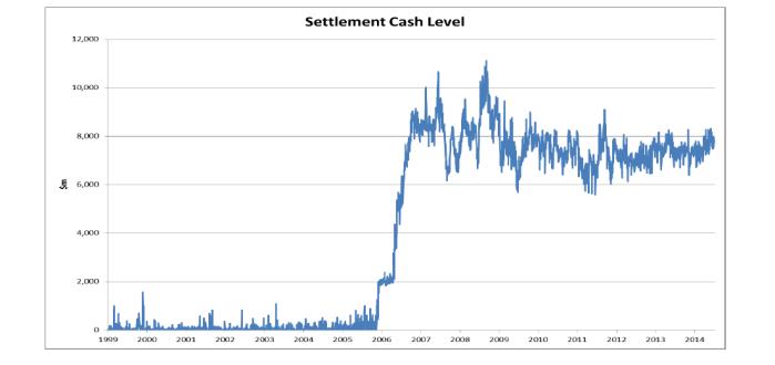 RBNZ-Settlement-Cash