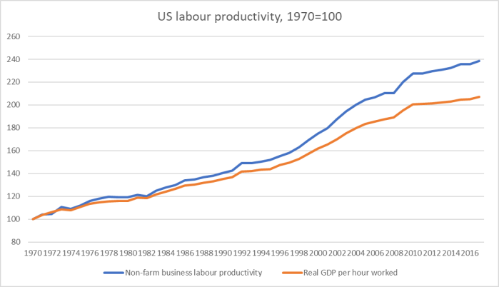 US productivity.png