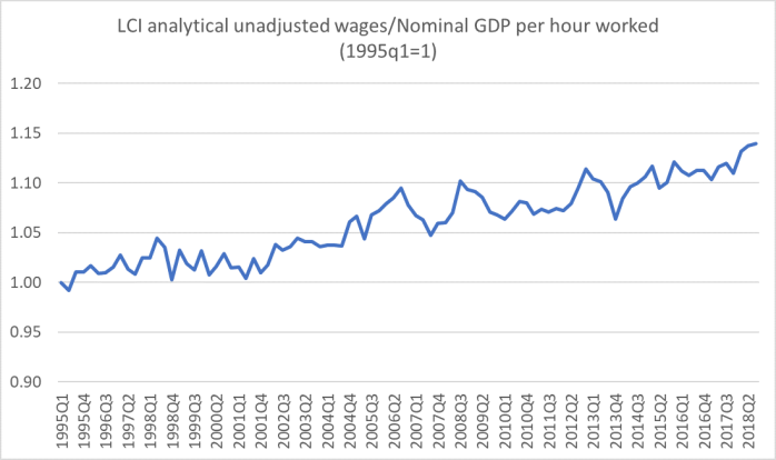 wages and GDP