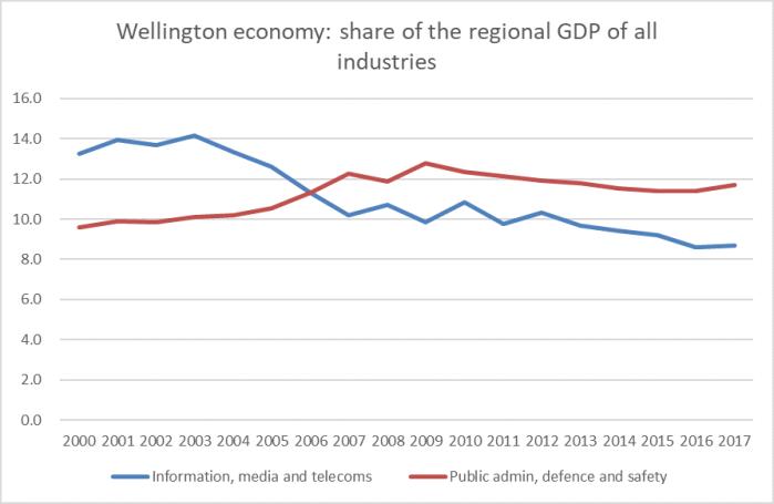 wgtn GDP 2