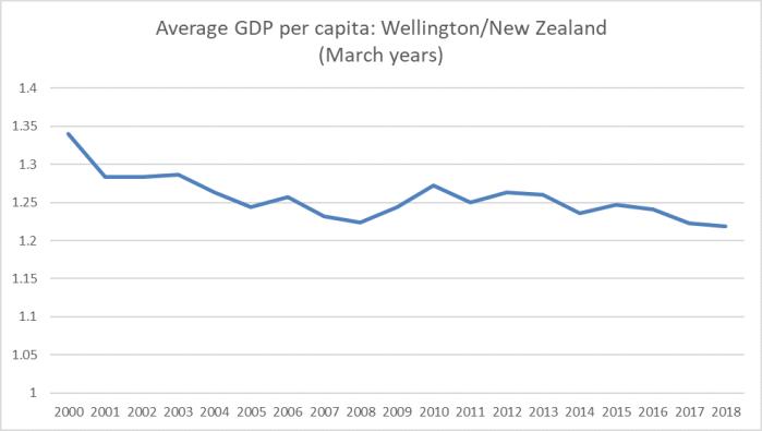 wgtn GDP pc