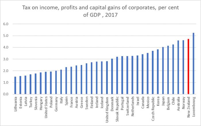 corp tax 2017