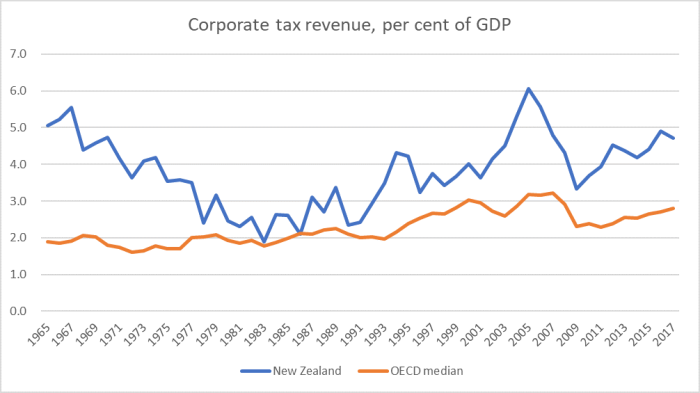 corp tax hist