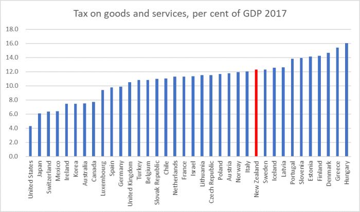G&S tax