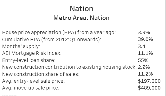 US national housing