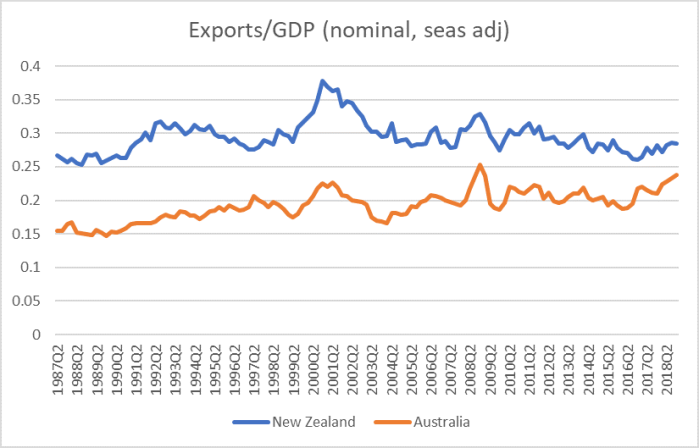aus exports