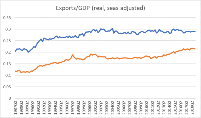 aus real exports