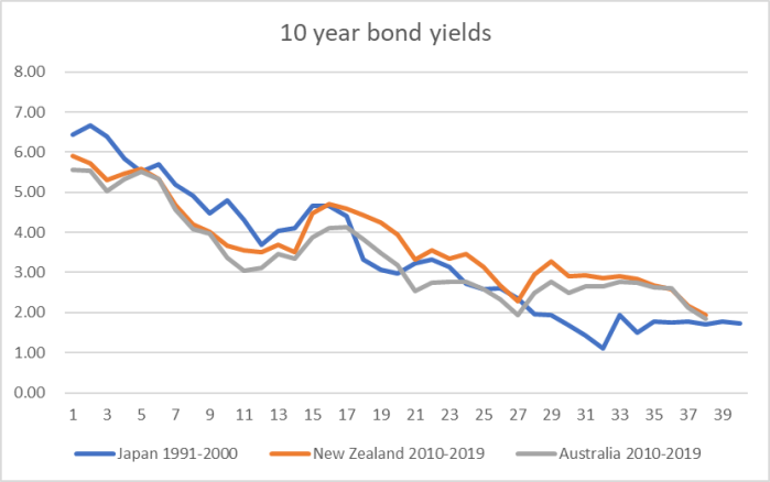 bond yields aus