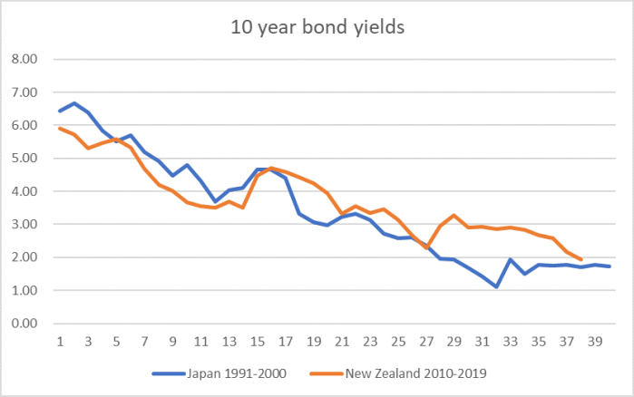 bond yields nz and jap.png