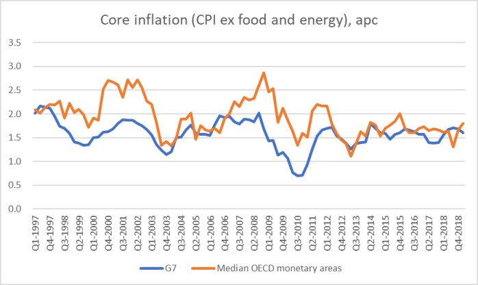 core inflation 19